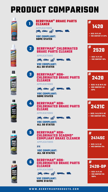 BRAKE PARTS CLEANER COMPARISON CHART